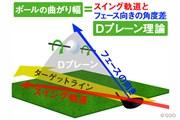 Dプレーンとはフェース向きとスイング軌道