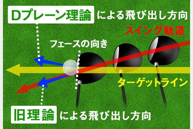 Dプレーン理論による上から見たボールの打