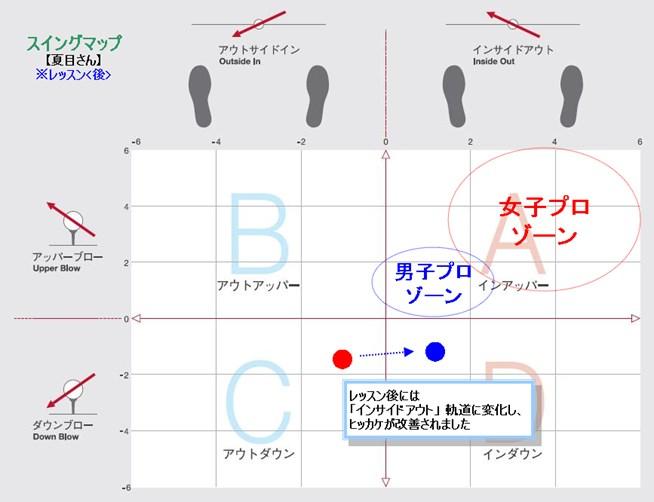 PRGRサイエンスフィット第1回【FM2