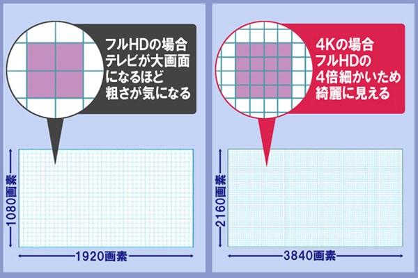 フルHDのテレビと4Kテレビの比較イメー