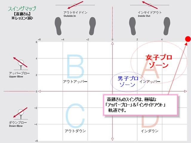 斉藤さんスイングマップ