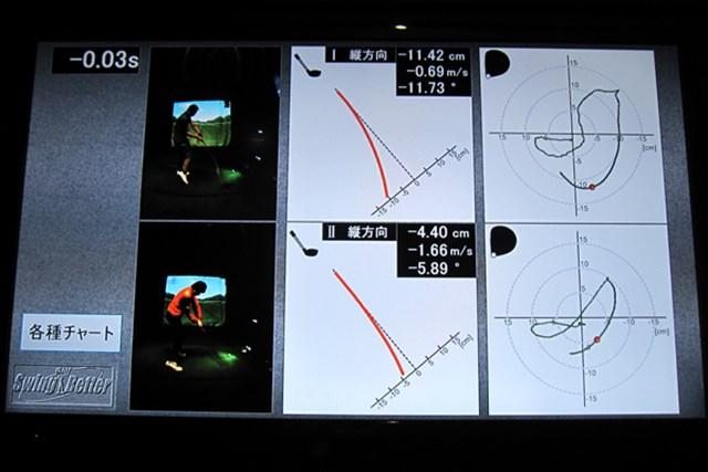 ヤマハが独自に開発したシャフトのしなり分析とは 画像1