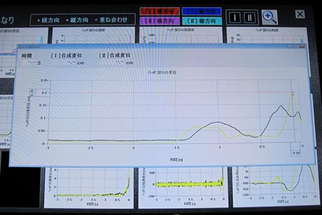 ヤマハが独自に開発したシャフトのしなり分析とは 画像4
