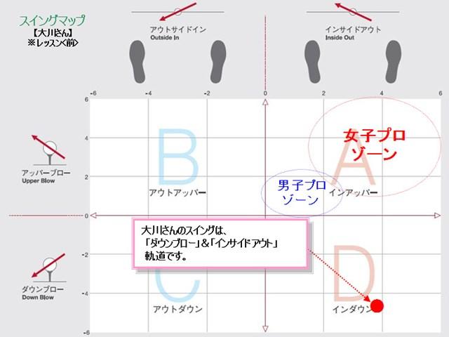 大川さんスイングマップ
