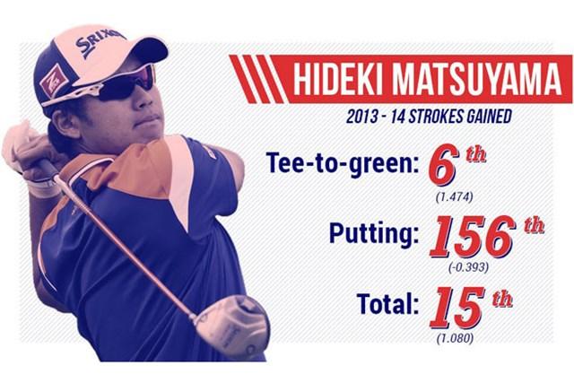 松山は今季5大会に出場し、2014-15シーズンのフェデックスカップランクは現在16位。昨季は28位でレギュラーシーズンを終えた(PGA TOUR)