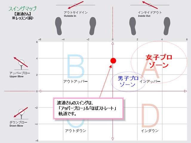 渡邉さんスイングマップ