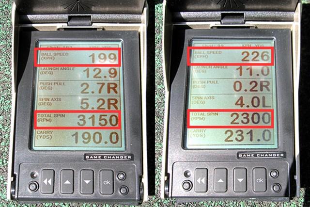 新製品レポート コブラ FLY-Z ドライバー ロフト角を調整しながら弾道数値を比較し、左は大きめ、右が小さめの角度で設定。ロフトが小さくなると、一番上の初速が速くなり、下から2番目のバックスピン量は減少して、飛距離が飛躍的に伸びた