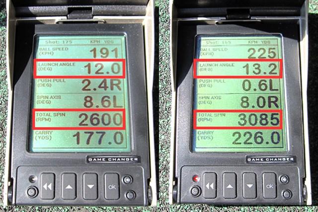 新製品レポート ブリヂストン ゴルフ J815 ドライバー ミーやん(左)とツルさん(右)の弾道数値を公開。打ち出し角とスピン量から、弾道が安定していることが分かる