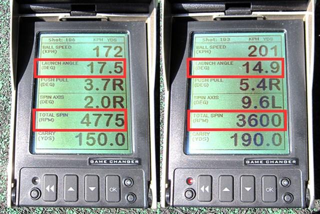 ヘッドスピードの異なるミーやん(左)とツルさんの弾道を計測。2人の打出角とバックスピン量を見てみると、グリーンに止めやすい安定した球が打ちやすいユーティリティだ