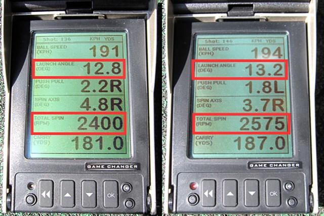 ツルさん(右)やミーやんの数値を見ると、打出角の割にスピン量がかなり抑えられていることが分かる。低スピンによる強弾道が特徴的なモデルだ