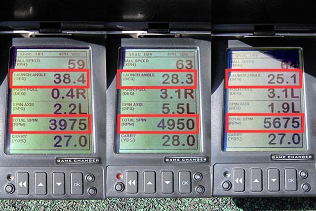 新製品レポート ナイキ エンゲージ ウェッジ 左からスクエア、デュアル、トゥスイープの計測結果。30ヤード先をターゲットに、ノーマルの打ち方をした場合の弾道数値比較した。タイプ別で打出角やスピン量に違いがあり、好みの弾道で最適の1本を選びたい