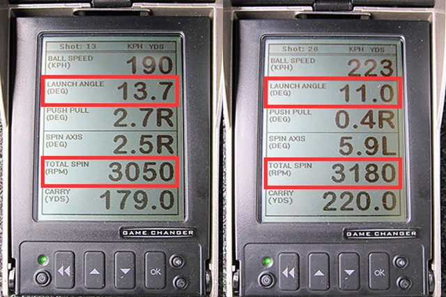 新製品レポート ナイキ ヴェイパー スピード リミテッド フェアウェイウッド ミーやんとツルさん(右)の弾道数値比較。ヘッドスピードが43m/s前後だとスピン量は増えづらく球も上がりにくいが、45m/sを超えてくれば最適な打出角とスピン量により大きなキャリーに結びつく