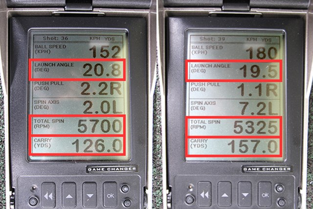 ミーやん(左)とツルさんの弾道数値を比較。ストロングロフトではないため、打出角が大きく、スピンもかかりやすい。ヘッドスピードを問わず、キャリーで飛距離を稼げる