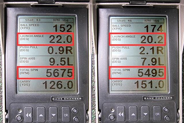 ミーやんとツルさん(右)の弾道数値を測定すると、難しそうなヘッド外観とは対照的に適正な打出角、スピン量を記録。とはいえ、ロングアイアンになるとプロモデルらしさが顔をのぞかせそう……
