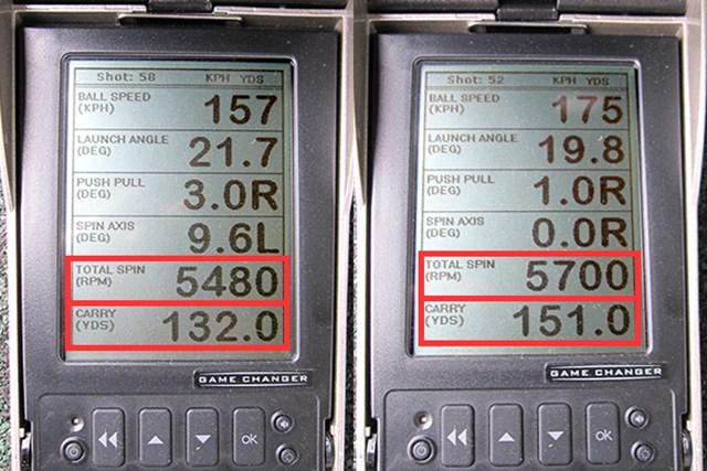 新製品レポート テーラーメイド RSi TPアイアン ミーやん(左)とツルさんの弾道数値を比較すると、安定したスピン量と飛距離性能が特徴的だ。「フェーススロット」を配することでスピンが入りづらいイメージだが、実際はしっかりとかかる