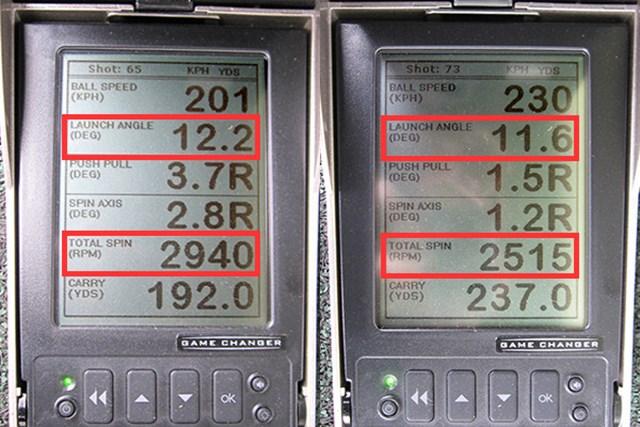 新製品レポート 本間ゴルフ TW727 460 ドライバー ミーやんとツルさん(右)の弾道数値を見ると、適正な打出角に対してスピン量はやや少なめ。球はやや上がりにくく、ヘッドスピードに応じたロフト調整が必要