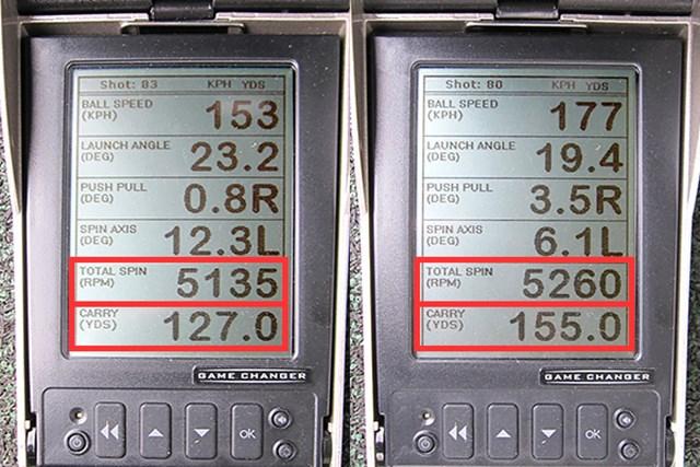 新製品レポート 本間ゴルフ TW727M アイアン ミーやん(左)とツルさんの弾道数値を比較。重量級とはいえカーボンシャフトを装着しており、共通するのは番手の割にスピン量が控えめなところ。ストロングロフトではないため、飛距離を追求するモデルとは一線を画する