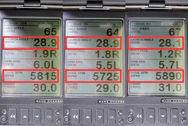 新製品レポート ピン GLIDE ウェッジ ツルさんが30ヤード先をターゲットに、ノーマルの打ち方をした場合の弾道数値比較。左からWS、SS、TSの計測結果。スピン量の多さは目を引くが、打出角も含めて大きな差異は見られない。構えたときのイメージも、クラブを選ぶ基準の1つだろう