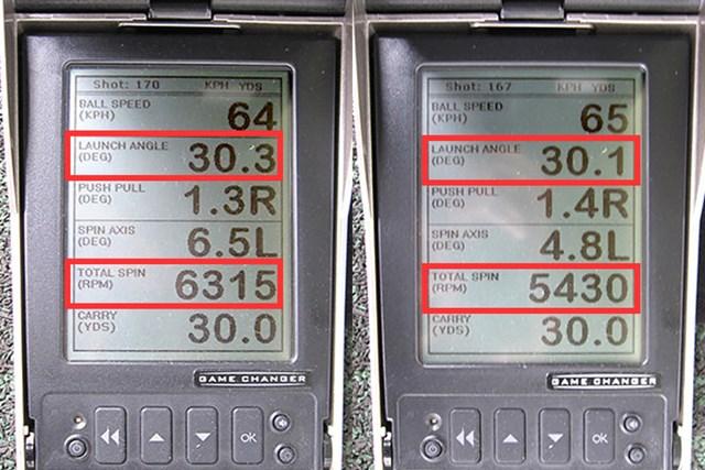 新製品レポート フォーティーン C-030 ウェッジ ミーやん(左)ツルさんが30ヤード先をターゲットに、ノーマルの打ち方をした場合の弾道数値比較。適度な打出角に対して、両者のスピン量に差は見られるが、ソールが使いやすいのでその量は調整しやすい