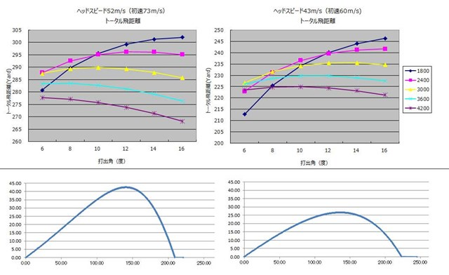 S吉ギア_2章 (上2点)スピン量の違いが飛距離に大きな影響を与えているのが分かる/(下2点)スピン量の違いによる影響は、弾道の違いを見れば一目瞭然だ