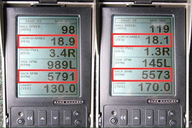 重心位置を番手ごとにフロー設計した効果が、ミーやんとツルさん(右)の弾道数値比較から見て取れる。打ち出し角やスピン量がともに安定しており、ヘッドスピードに応じた飛距離のバラツキも少ない