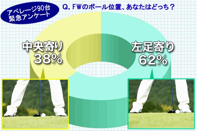 (画像2枚目) フェアウェイウッドのボール位置「左足寄り」or「中央寄り」、どっち?