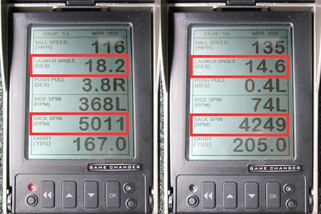 ミーやん(左)とツルさんの弾道数値の測定結果から分かるのは、フェアウェイウッドの数値に近い打ち出し角の高さとスピン量。ユーティリティの常識を覆す弾道性能が見て取れる