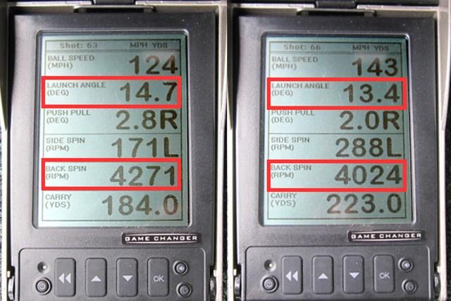 (画像 2枚目)マルマン シャトル フェアウェイウッド(2015年) 新製品レポート ミーやんとツルさん(右)の弾道数値を比較すると、ヘッドスピードの差に関わらず、安定した打ち出し角とスピン量が得られることが分かる。弾道の高さが保証されるため、距離があるターゲットに対しても積極的に攻めていける