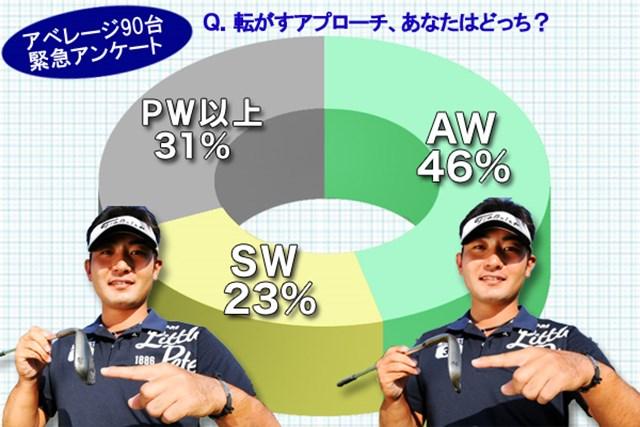 (画像2枚目) 花道から寄せるには「AW」or「SW」、どっち?