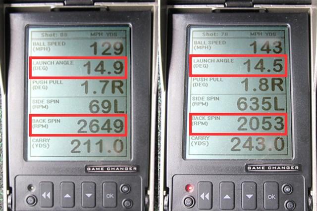 (画像 2枚目) アルディラ NV-JV 新製品レポート ミーやんとツルさん(右)の弾道数値を測定すると、ともに通常よりスピン量が抑えめ。打ち出し角は安定しており、強弾道を想起させる数値。ただし、ヘッドスピードが遅い人はスピンレスで逆効果になる恐れも