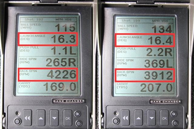 (画像 2枚目) キャスコ POWER TORNADO 08 新製品レポート ミーやん(左)とツルさんの弾道測定を比較すると、ともに余分なスピンが抑えられた数値を記録。ロスト角(19度)の割に打ち出し角が高いのは、フェースが出っ歯形状になっており、地面から球が拾いやすい機能面も影響している