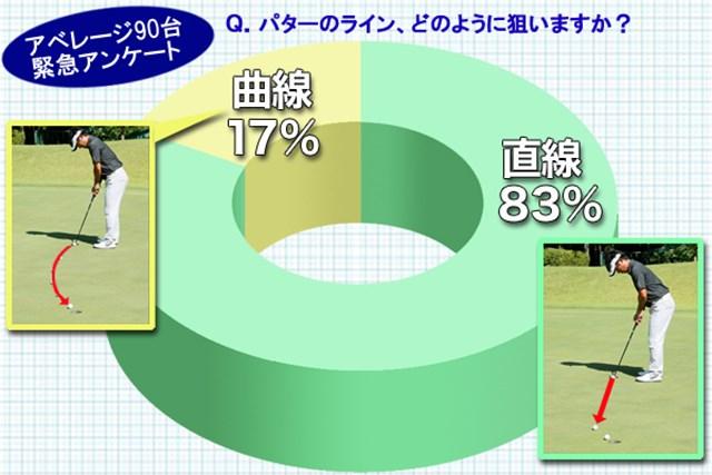 (画像2枚目) ラインの狙い方「直線」or「曲線」、どっち?/教えて市原弘大編