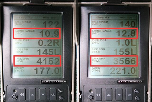 弾道数値を比較すると、ミーやん(左)はスピン量こそ適正だが打ち出し角が低く、キャリーも出しづらいことが分かる。ツルさんのようにヘッドスピードが45m/s以上はないと、適正な打ち出し角とスピン量が確保されず、ヘッドの強弾道による飛び性能を引き出すことは難しい