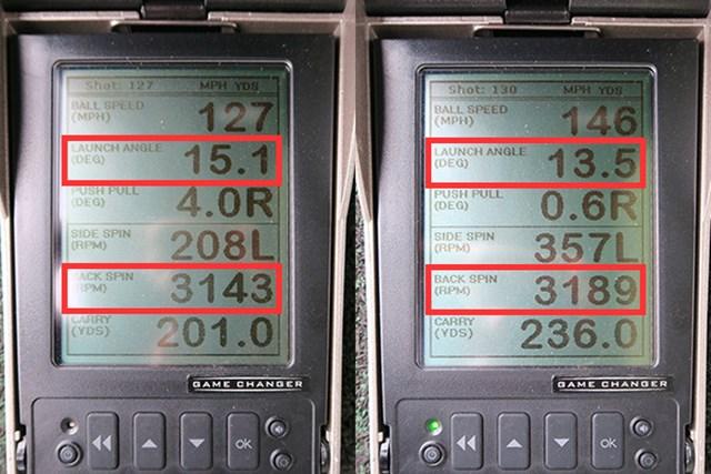 (画像 2枚目)プロギア 赤egg ドライバー 新製品レポート ミーやん(左)とツルさんの弾道数値を比較すると、ともに打ち出し角が高めで、重心深度の深さ(41ミリ)が影響している。クラブ全体のたわみ効果で打ち出し角も最適。ボールの高初速エリアを拡大させた大きなフェース面積も合わせ、飛距離に特化した設計が数値にも表れている