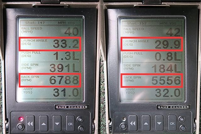 ミーやんとツルさん(右)が30ヤード先をターゲットに、ノーマルの打ち方をした場合の弾道数値比較。ミーリング効果とソールの抜けの良さからスピンがかかりやすいかと思いきや、多めのミーやんに対してツルさんはそれほど高い数値ではない。打ち出し角の差も含め、スイングタイプによって弾道や球質に違いが出やすい特徴がある