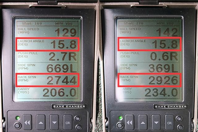 (画像 2枚目) ブリヂストンゴルフ JGR ドライバー 新製品レポート ミーやん(左)とツルさんの弾道数値を測定すると、ともにスピン量は2000rpm後半で平均よりやや少なめだが、打ち出し角は高めなのが特徴的。9.5度表示よりロフトが大きく感じられるなど、球が上がりやすく設計されている