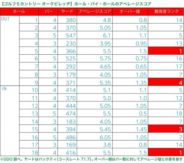 INコースのヤマ場は難易度上位の15番と18番。先のラウンドでN村はともにダブルパー「8」を叩いた