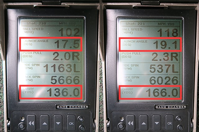(画像 2枚目) ミズノ MP-55 アイアン 新製品レポート ミーやん(左)とツルさんの弾道数値を測定すると、キャリーが出て飛距離性能の高さが見て取れる。ストロングロフトの割に打ち出し角が高く、見た目よりソール幅が広く、重心深度の大きさも影響している。数値から見ても、ミズノ史上やさしめのアイアンの部類に入るだろう