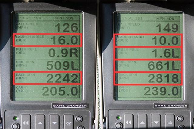 ミーやん(左)とツルさんの弾道数値を見ると、ともにスピン量が少なめで、表示ロフトとリアルロフトの差が小さく、表示ロフト通りに打ち出されているからだと推測できる。よって打ち出し角も小さめ。ツルさんのスピン特性を表す数値を見ると、「L」「L」の表記。話のなかにもあったように、左に出て左に曲がるつかまり性能の高さを示している