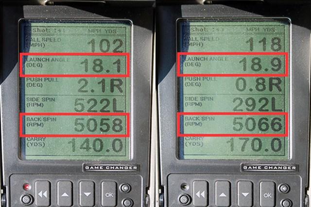 ミーやんとツルさん(右)の弾道数値から、アンダーカットキャビティ構造を採用し、タングステンを増やしたことによる機能面の効果が見て取れる。低重心化が進んだことにより、ストロングロフトにも関わらず打ち出し角が高く、一方でスピン量は少なめ