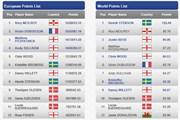2016年 ライダーカップ 事前 欧州代表順位