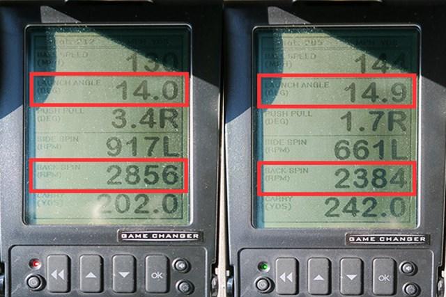 ミーやんとツルさん(右)による弾道数値を比較すると、スピンが入りやすく、打ち出し角の高さが共通している。ただし、ツルさんのようにヘッドスピードが速い人は、スタンダードなロフトだと必要以上の弾道高さが出てしまいやすい。また、純正シャフトはしなりを感じやすいけれど、軟らか過ぎない絶妙なバランス。切り返しでタメが作りやすく、球の上がりやすさをサポートする