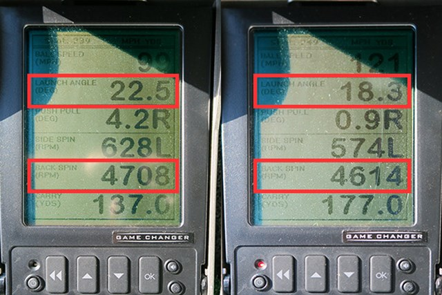 ミーやんとツルさん(右)の弾道を測定すると、ともにスピン量が4000台になり、番手の割にはかなり少ない数値。それでも打ち出し角の高さが確保されているのは、ゼクシオ史上最も低重心に設計されているからだろう。これらの数値から、棒球のような直進性の高い球質だと推測でき、ターゲットに対してシンプルに狙いやすい
