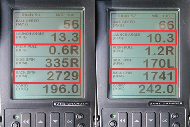ミーやんとツルさん(右)の弾道数値を測定すれば、試打で使用したロフト角9度はアスリート仕様だと分かる。打ち出し角が高く、スピン量が多めのミーやんでさえ、13度、2700回転にとどまっている。ツルさんは打ち方を変えて打ち出し角とスピン量を調整しながら通常の飛距離を計測。適正ロフトは10.5度で2人の意見が一致