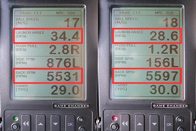 ミーやん(左)とツルさんが30ヤード先をターゲットに、ノーマルの打ち方をした場合の弾道数値を比較した。フェースに乗る感覚があるとはいえ、スピン量はともに約5500回転と極端に多いわけではない。安定したスピン量でピンを狙いたい上級者・中級者に適している