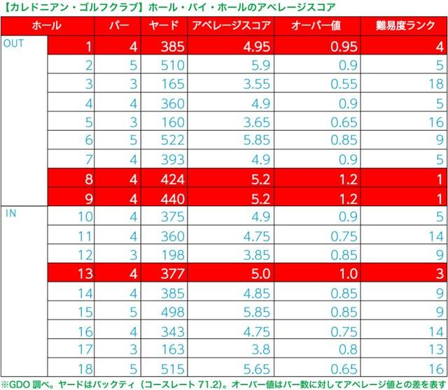 カレドニアン・ゴルフクラブ後編_1_3 (※2)2015年1月1日~2015年12月31日