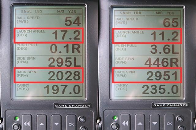 ミーやん(左)とツルさんの弾道数値を比較。球の上がりにくさを指摘するミーやんは、少なめのスピン量が影響していると見て取れる。一方、ツルさんはスピン量が適正もしくはやや多めで、キャリーも出ている。ヘッドスピードが遅めの人は、調整機能でロフトを増やして使うと良い結果が得られそうだ