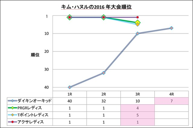 キム・ハヌルの2016年シーズン成績 (開幕戦アクサレディスまで) 開幕戦から4試合連続トップ10入りを続けているキム・ハヌル