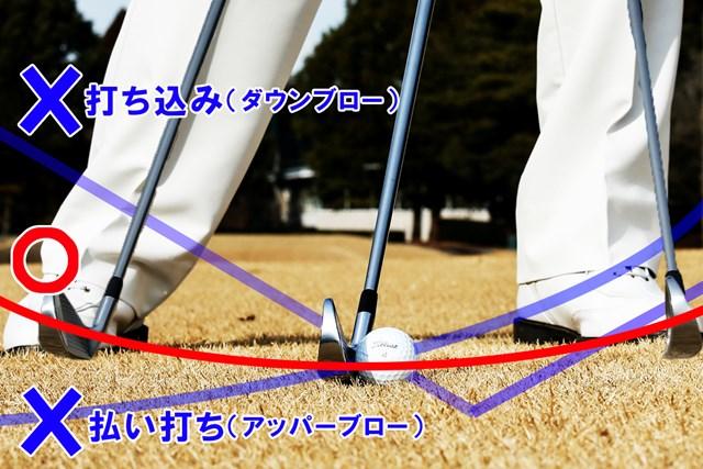 ○正解はヘッド軌道が緩やかなのにも注目!