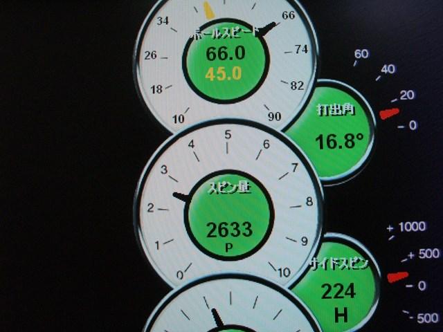 マーク金井の試打IP ナイキ サスクワッチ SUMO スクエア 5900 ドライバー 2008年 No.5 打ち出し角度は16.8度とやや高く、スピン量は2600回転台と飛ばしに最適